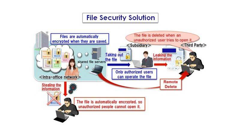 NEC-File-Security-Solution