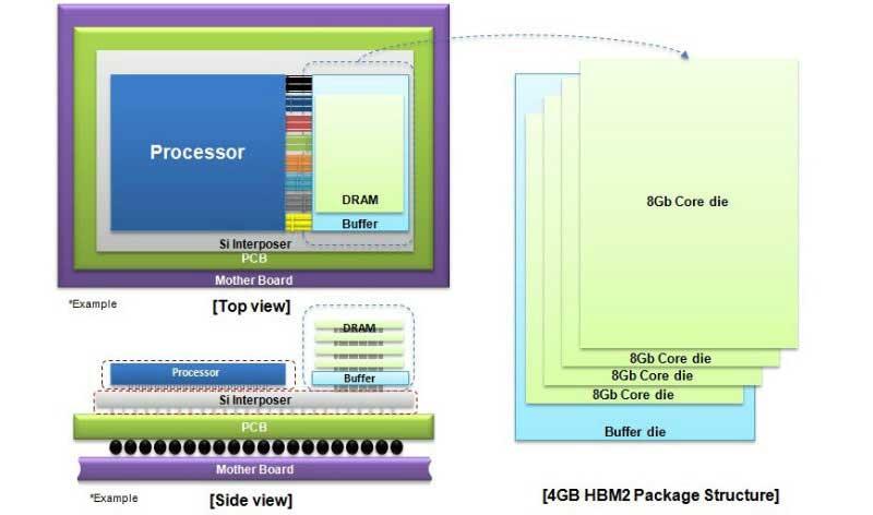 Samsung-4GB-HBM2-DRAM-01