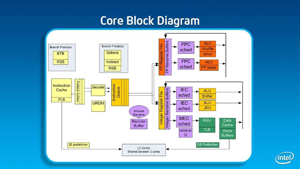 Diagrama Intel Atom