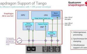 Qualcomm-Snapdragon-Tango-0