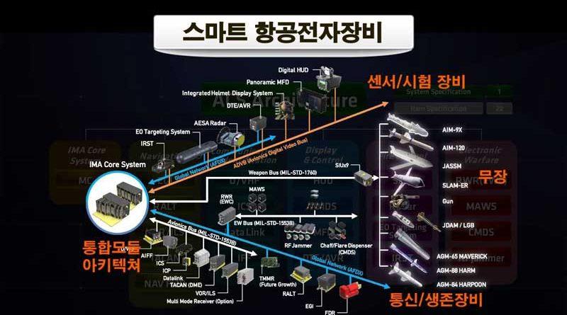 Korean-Military