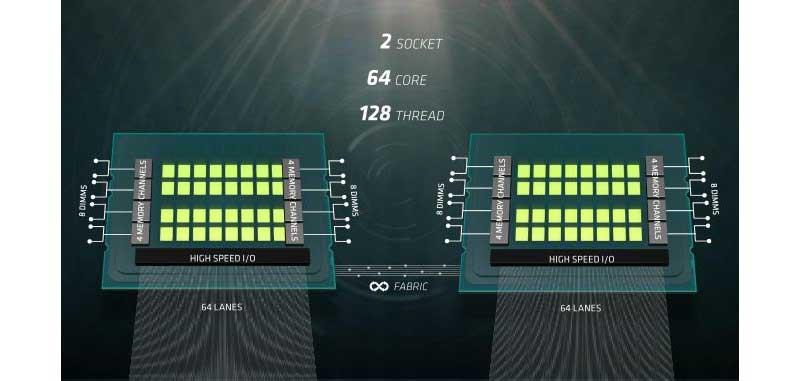 AMD-Naples