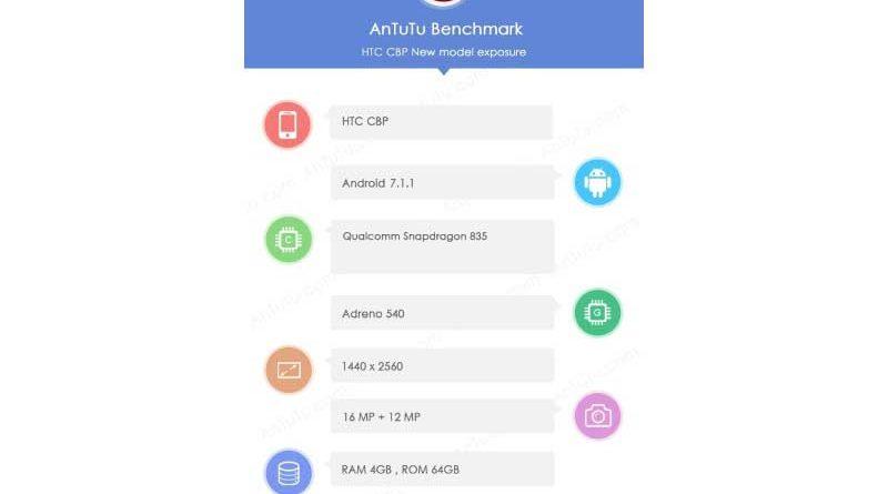 HTC-U-AnTuTu