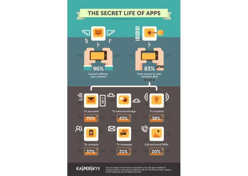 KL-Secret-Apps