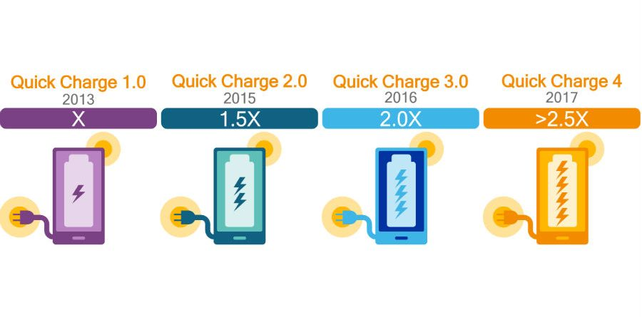 Qualcomm Quick Charge 4_