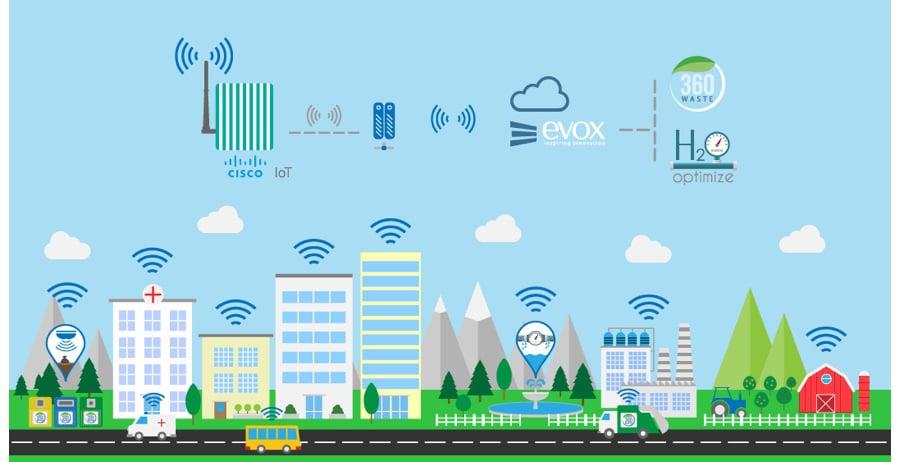 Cisco-EVOX-New