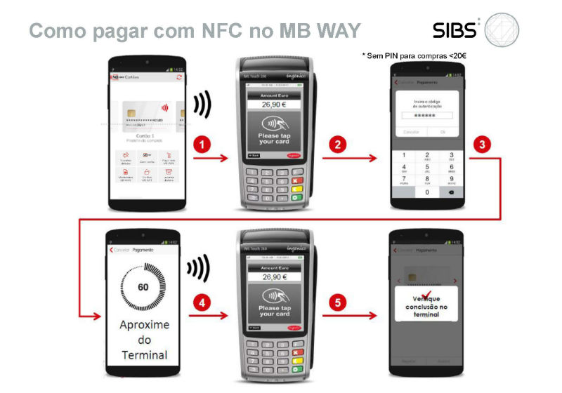 Como pagar com NFC no MB WAY_