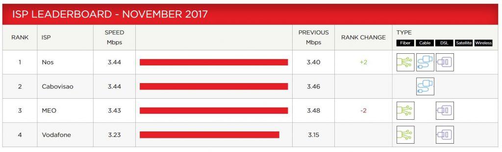 Ranking Netflix Novembro