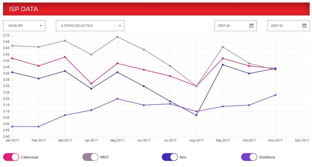 Evolução anual das velocidades do Netflix em Portugal