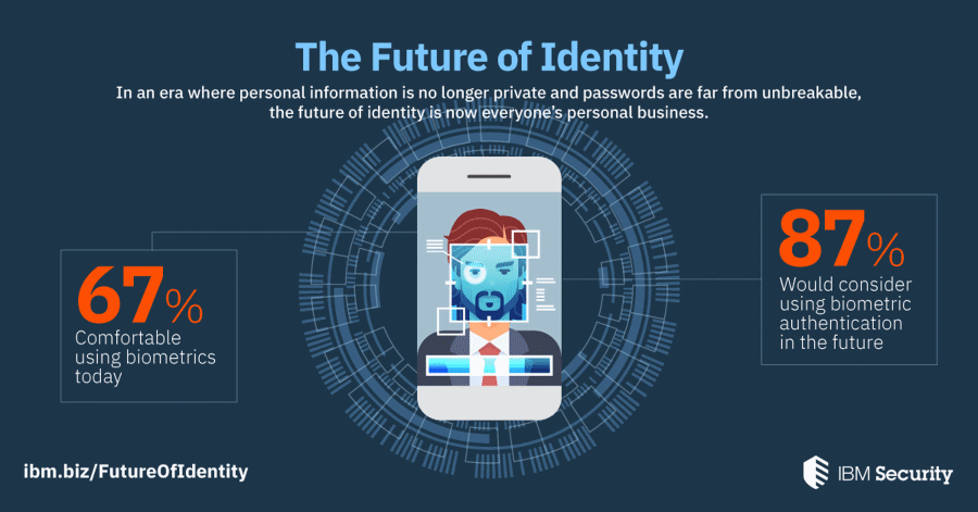 IBM Security The Future of Identity