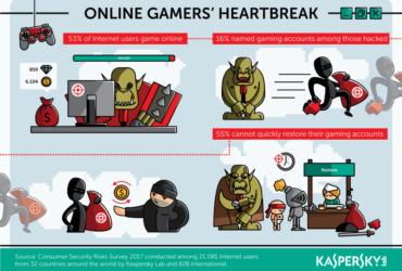 Kaspersky Lab Online Gamers