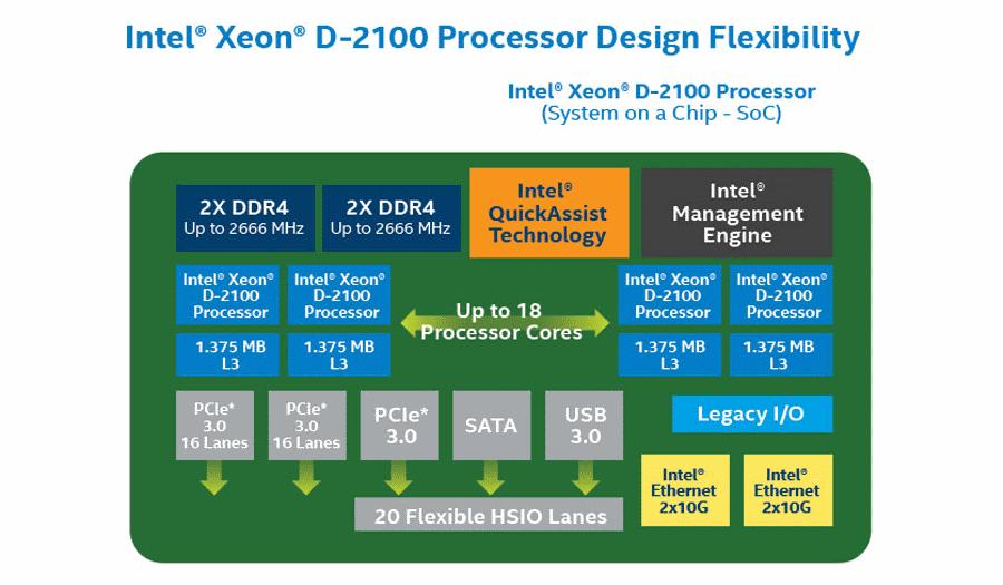 Intel SoC Xeon D-2100