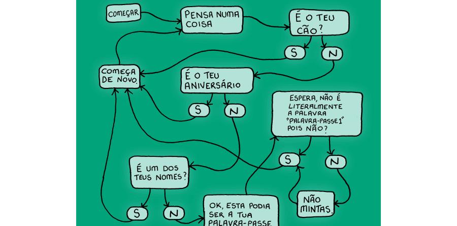 Kaspersky Lab Flow Chart Portuguese
