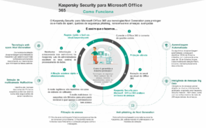 Novo Kaspersky Security para Microsoft Office 365