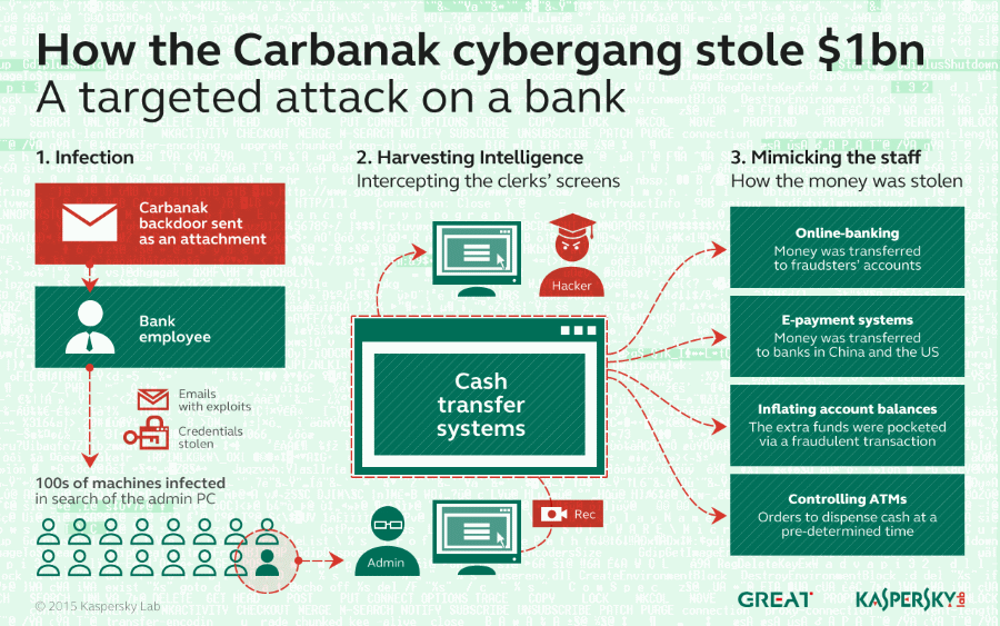 Kaspersky Lab Carbanak