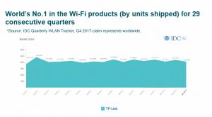 IDC TP-Link idc portugal - IDC TP Link 300x165 - IDC: TP-Link mantém primeiro lugar no mercado mundial de WLAN pelo 29º trimestre consecutivo