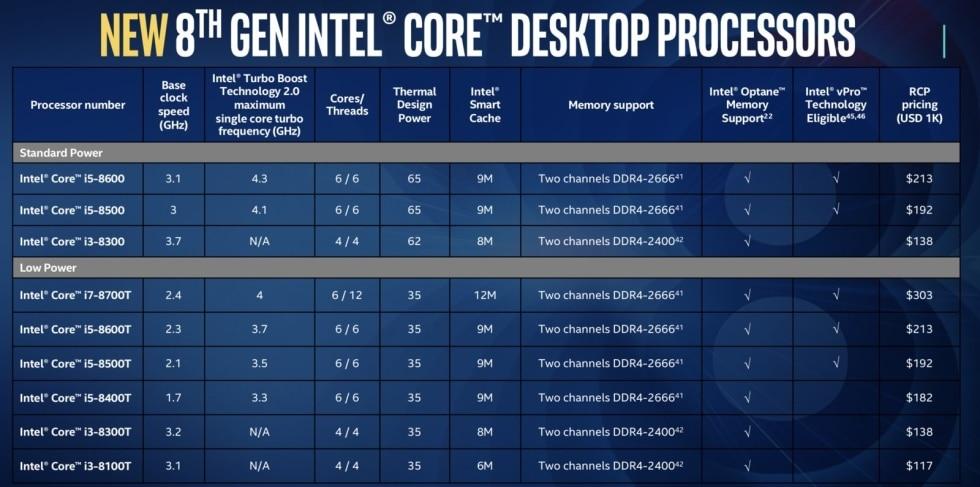 Intel i5-i3