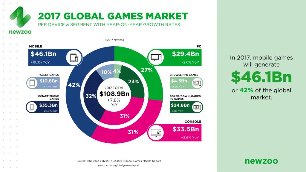 Newzoo_2017_Global_Games_Market_Per_Segment_April_2017