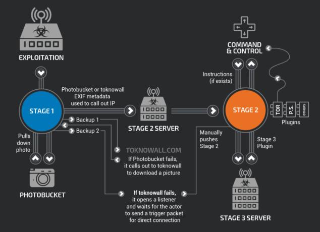 Cisco Talos malware - Cisco Talos 634x460 - Malware 'VPNFilter' já afectou 500 mil dispositivos em mais de 54 países
