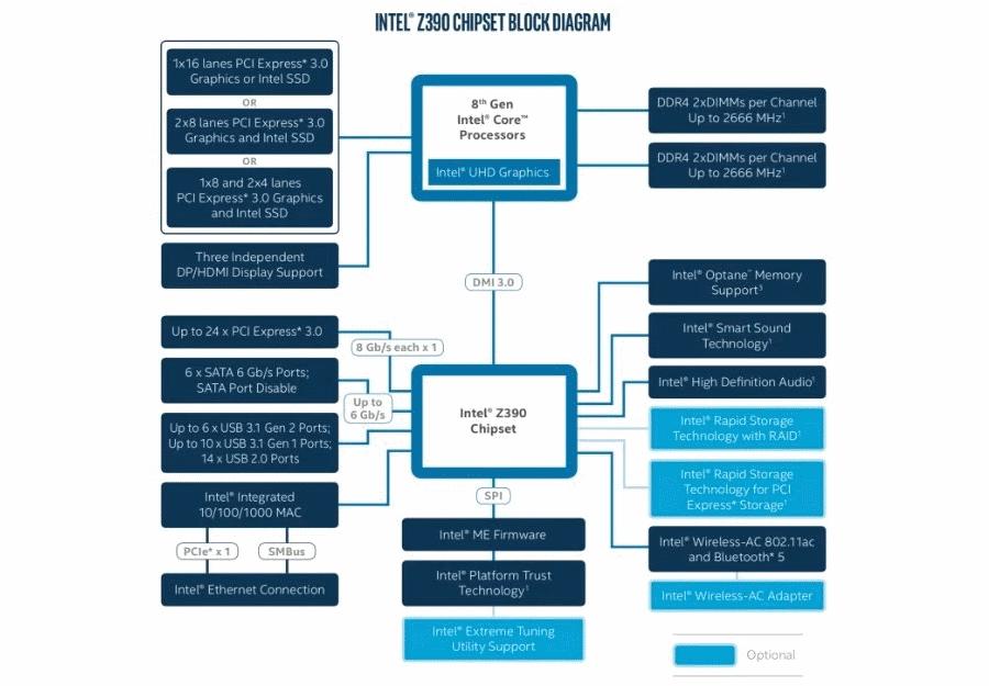 Intel Z390 New intel - Intel Z390 New - Intel revela especificações do chipset Z390
