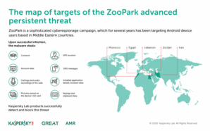 Kaspersky Lab ZooPark