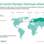 Kaspersky Lab Olympic Destroyer