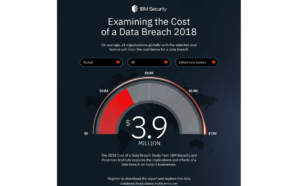 IBM Security Data Breach Calculator
