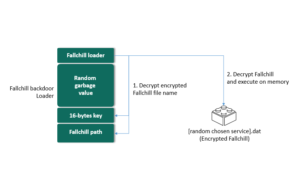 Kaspersky Lab: Grupo Lazarus distribui malware direccionado aos computadores Mac