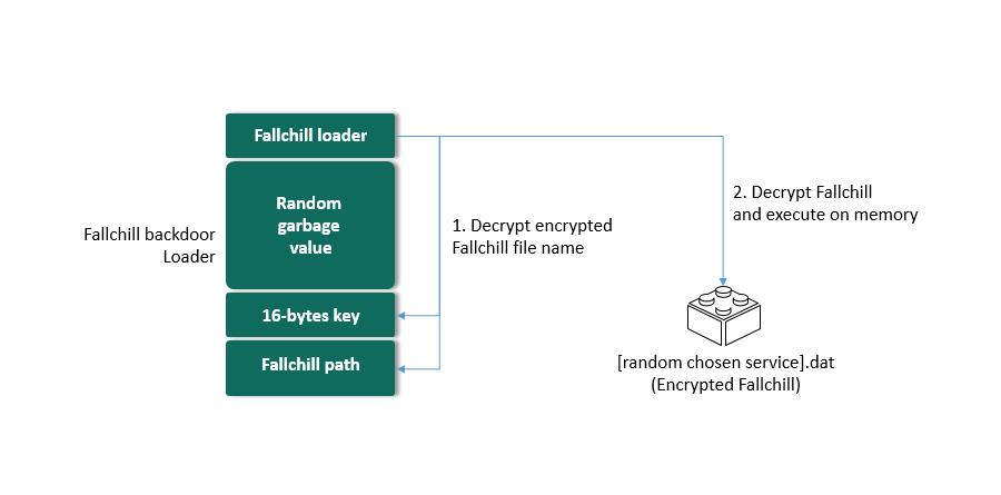 Kaspersky Lab Trojan Fallchill