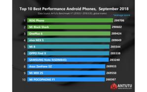 AnTuTu publica lista dos smartphones mais rápidos do mercado em…