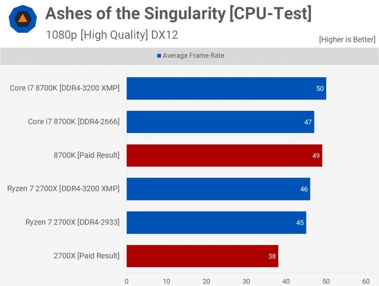 Intel vs AMD Ashes of Singularity