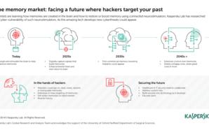 Hacking de cérebros para roubo e manipulação de memórias: tecnologia…