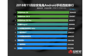 Conheça os smartphones Android mais potentes em Novembro segundo a…