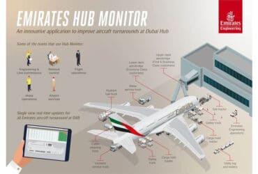 Emirates Hub Monitor