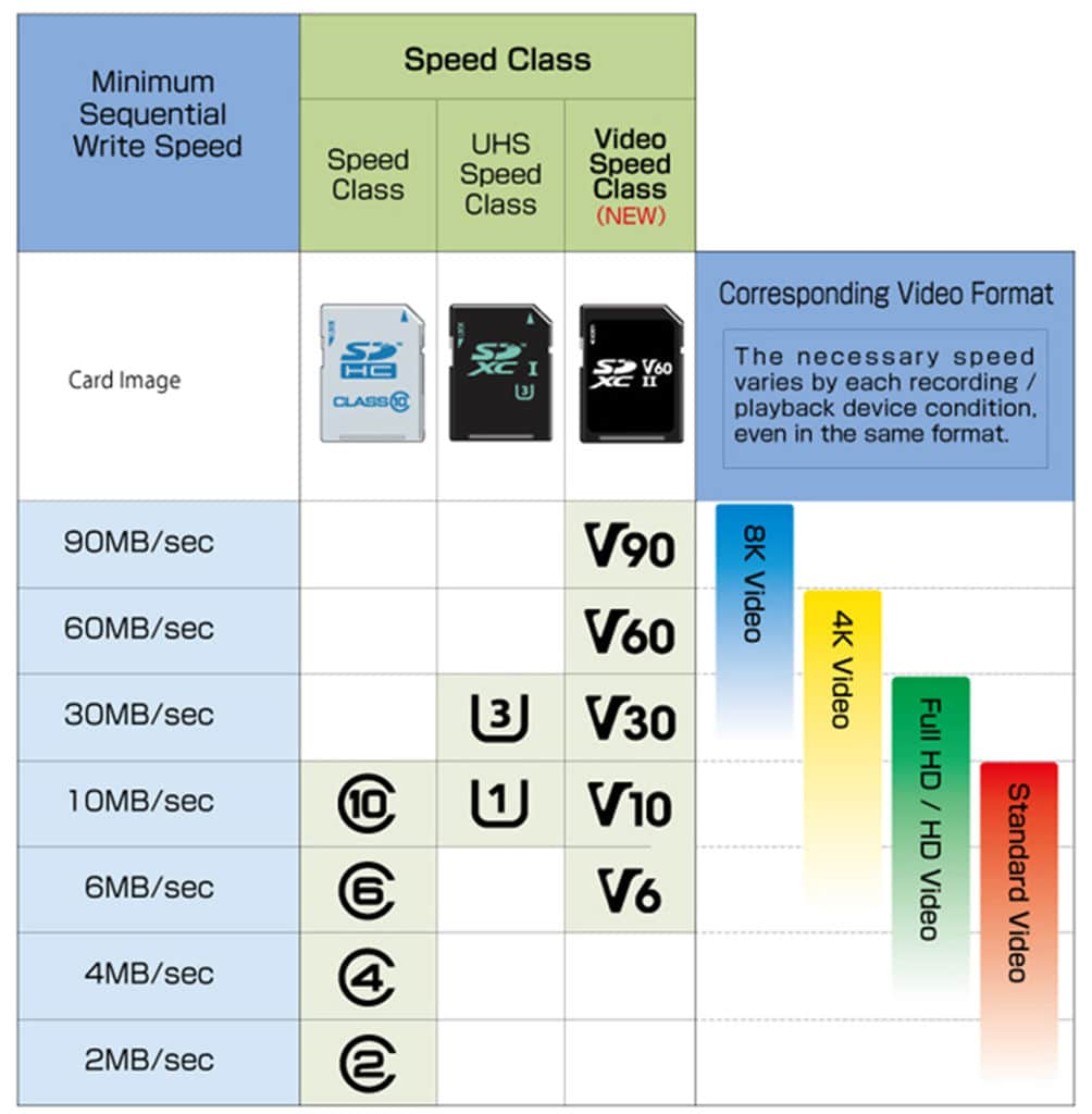 Classes SD Card