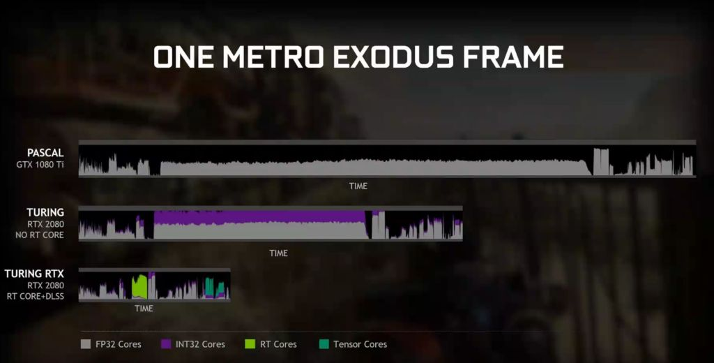 metro-exodus-RTX VS GTX
