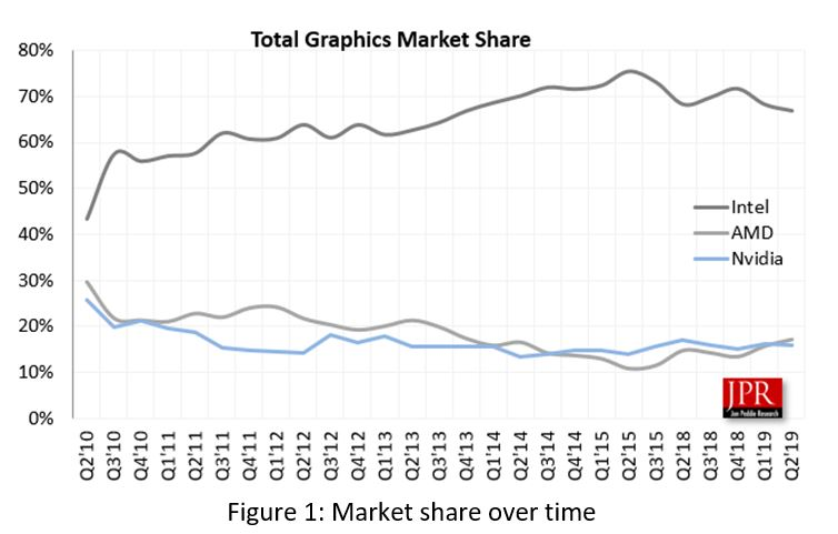 Vendas GPU 2010 - 2019