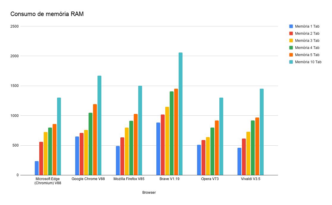 Consumo de memória RAM