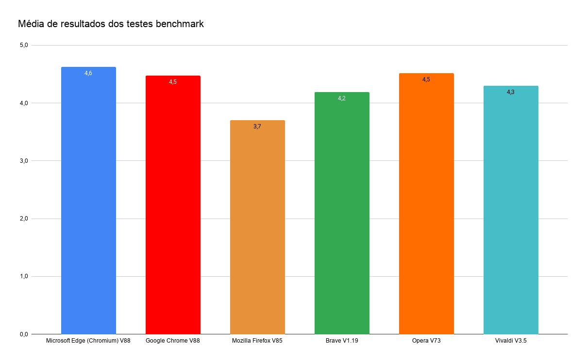 Média de resultados dos testes benchmark (2)