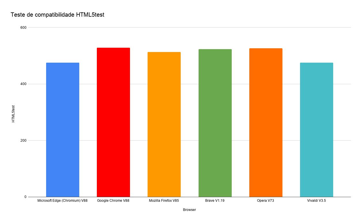 Teste de compatibilidade HTML5test