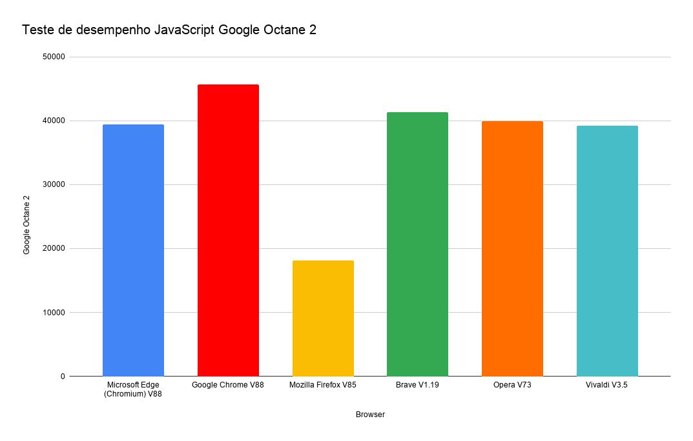 Teste de desempenho JavaScript Google Octane 2