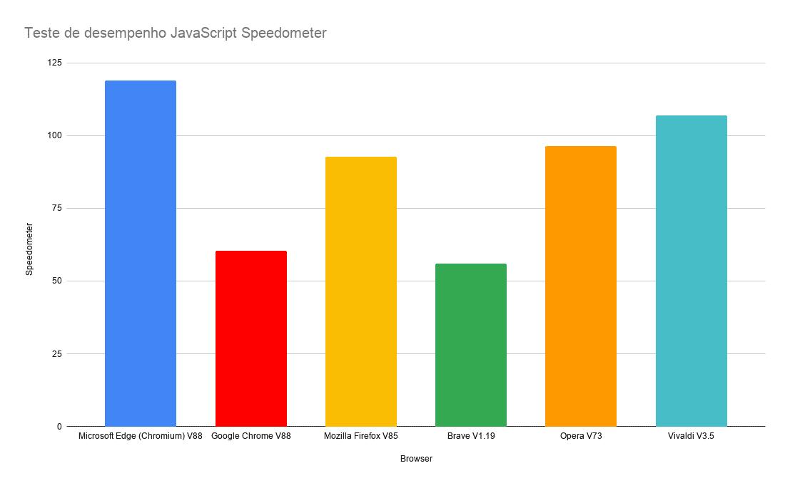 Teste de desempenho JavaScript Speedometer