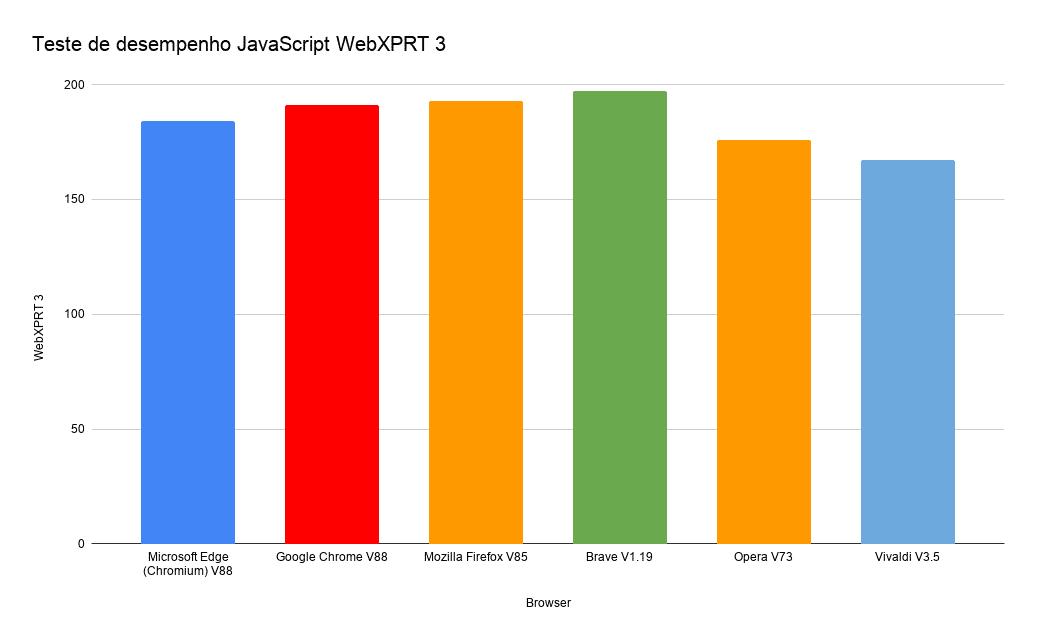 Teste de desempenho JavaScript WebXPRT 3