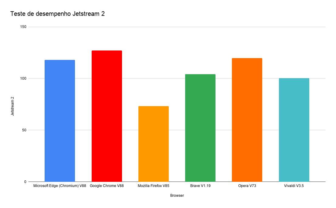 Teste de desempenho Jetstream 2