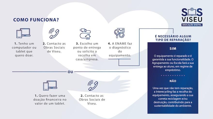 ©SOS Viseu – Educação Digital